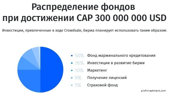 распределение денег ICO exmo