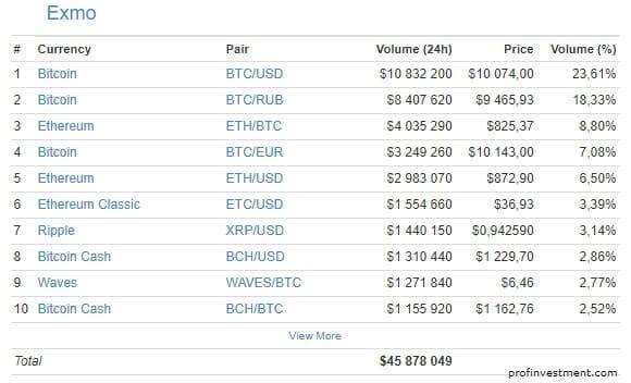 оборот биржи криптовалют эксмо