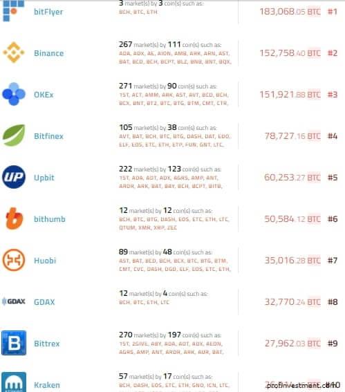 биржа криптовалют 2018
