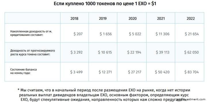 прогноз цены exmocoin