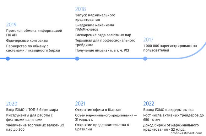 дорожная карта ico exmo.me