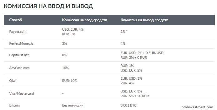 комиссии биржи livecoin net