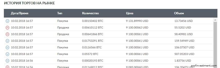как торговать на бирже livecoin