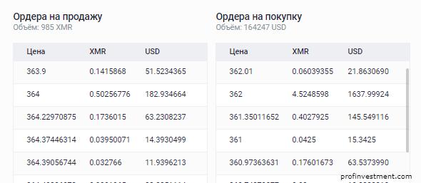 стакан на продажу и покупку криптовалюты