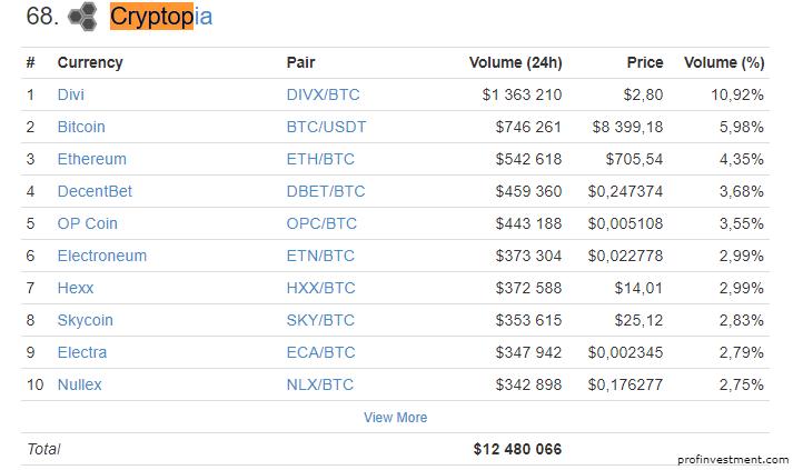 биржа криптопия