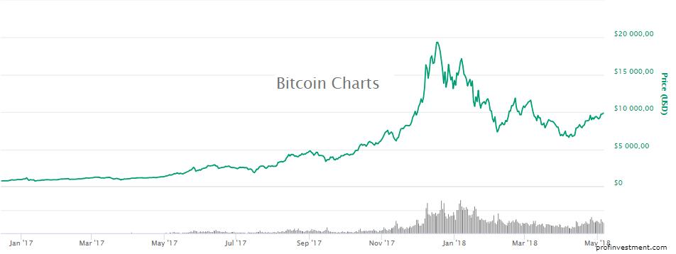 самая надежная криптовалюта bitcoin