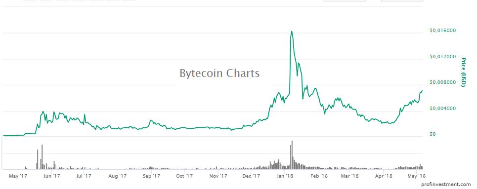 дешевая криптовалюта bytecoin