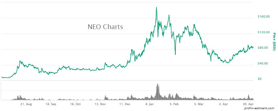 новая криптовалюта neo