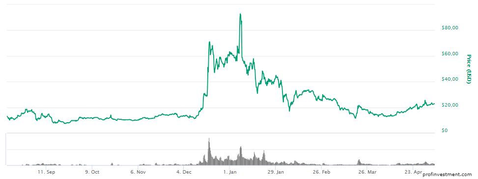 qtum наиболее успешная криптовалюта 2018