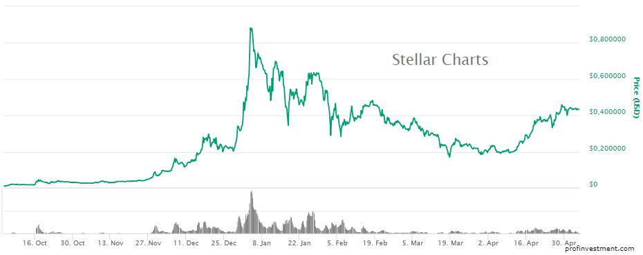 перспективы и прогноз для криптовалюты stellar