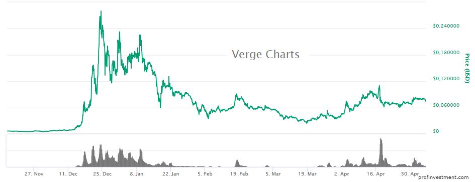 verge - новая криптовалюта для инвестирования