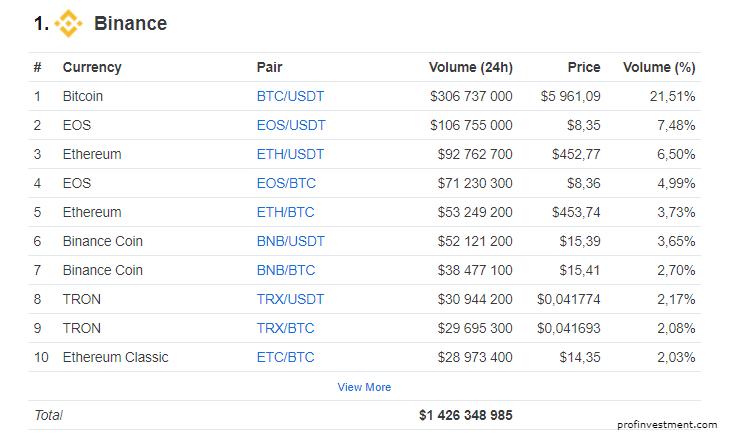 рейтинг топ бирж криптовалют