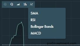 индикаторы в терминале финмакс