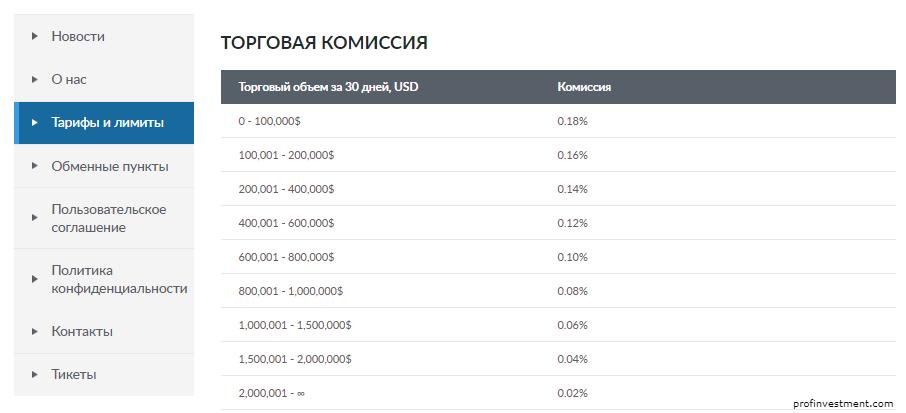 комиссия на криптобирже лайвкоин