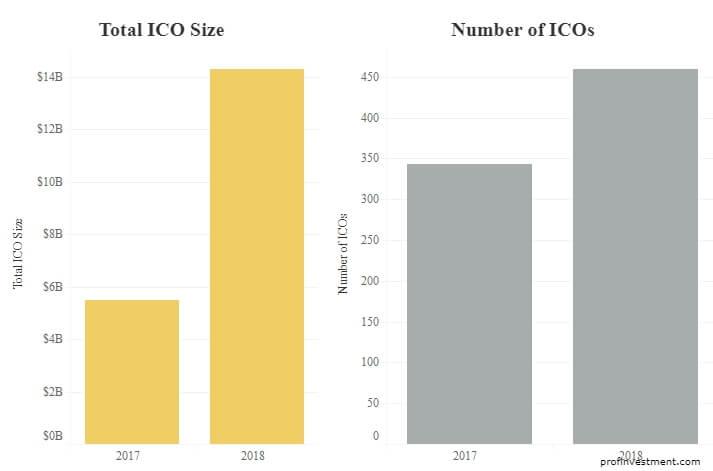 ico криптовалют информация