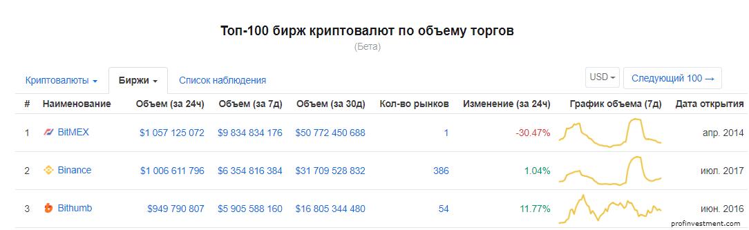 рейтинг бирж по объёму торгов криптовалютой