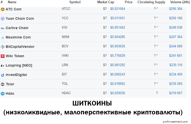 шиткоины криптовалюта