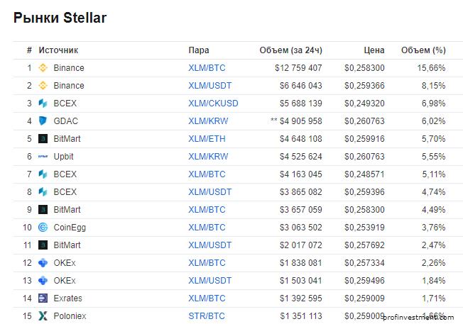 биржи криптовалют для торговли stellar