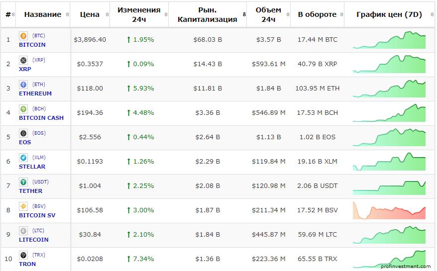 получить биткоин