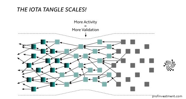 особенности транзакций в сети iota