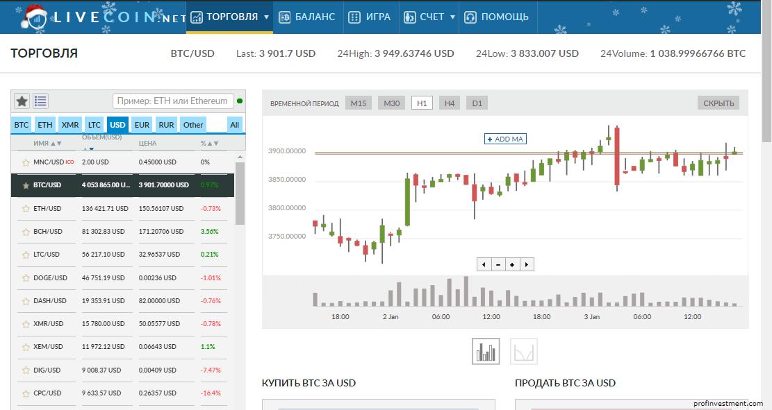 как торговать bitcoin