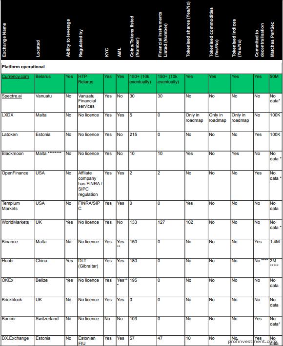 Currency лидер среди конкурентов