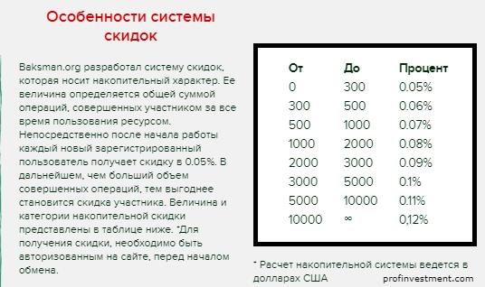 скидки в обменнике Baksman.org