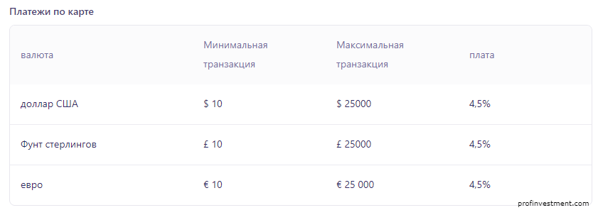 комиссии за банковские карты
