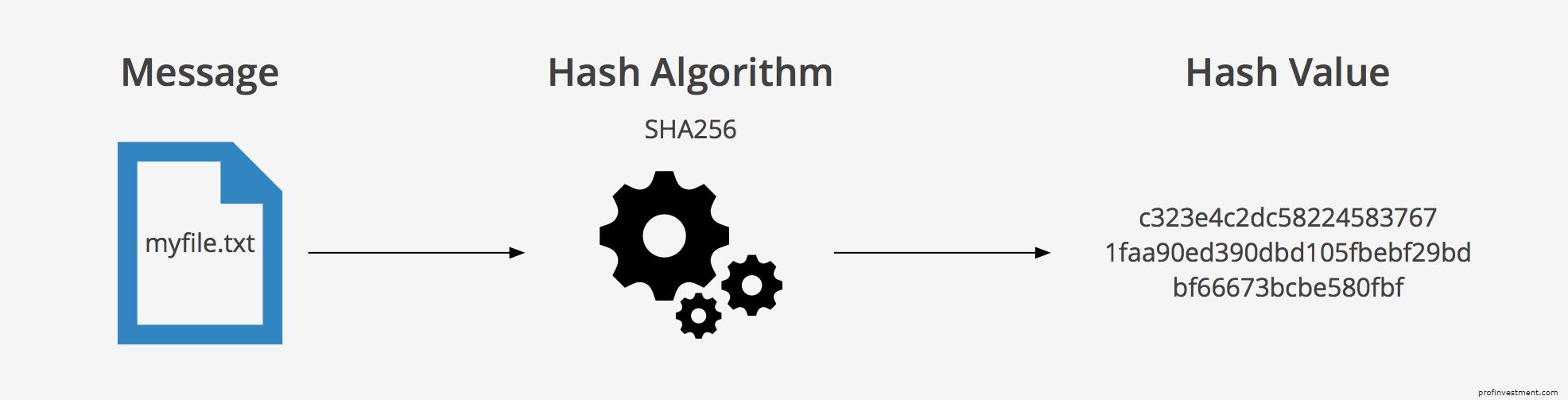 алгоритм майнинга биткоин sha-256