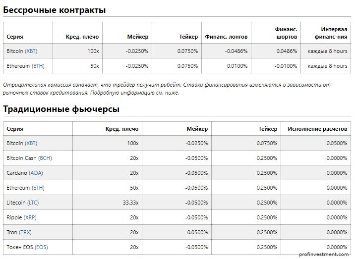 комиссии на крипто бирже Bitmex