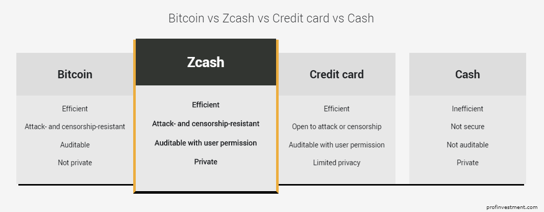 Что такое криптовалюта Zcash (ZEC)