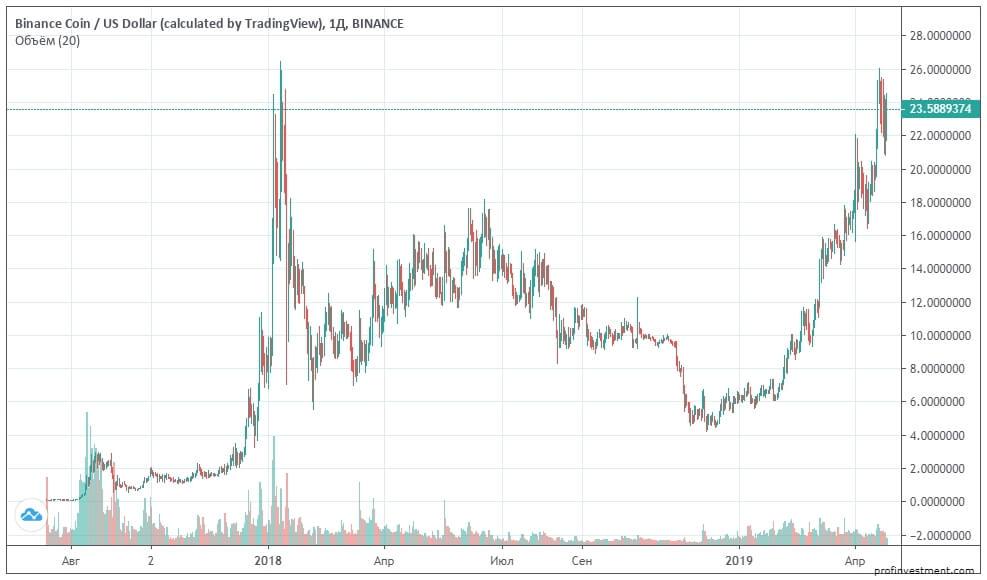 Курс криптовалюты binance coin