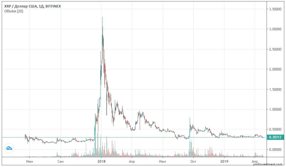 Курс криптовалюты ripple
