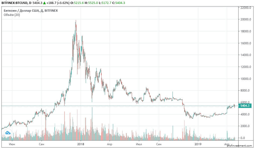 Курс криптовалюты Bitcoin