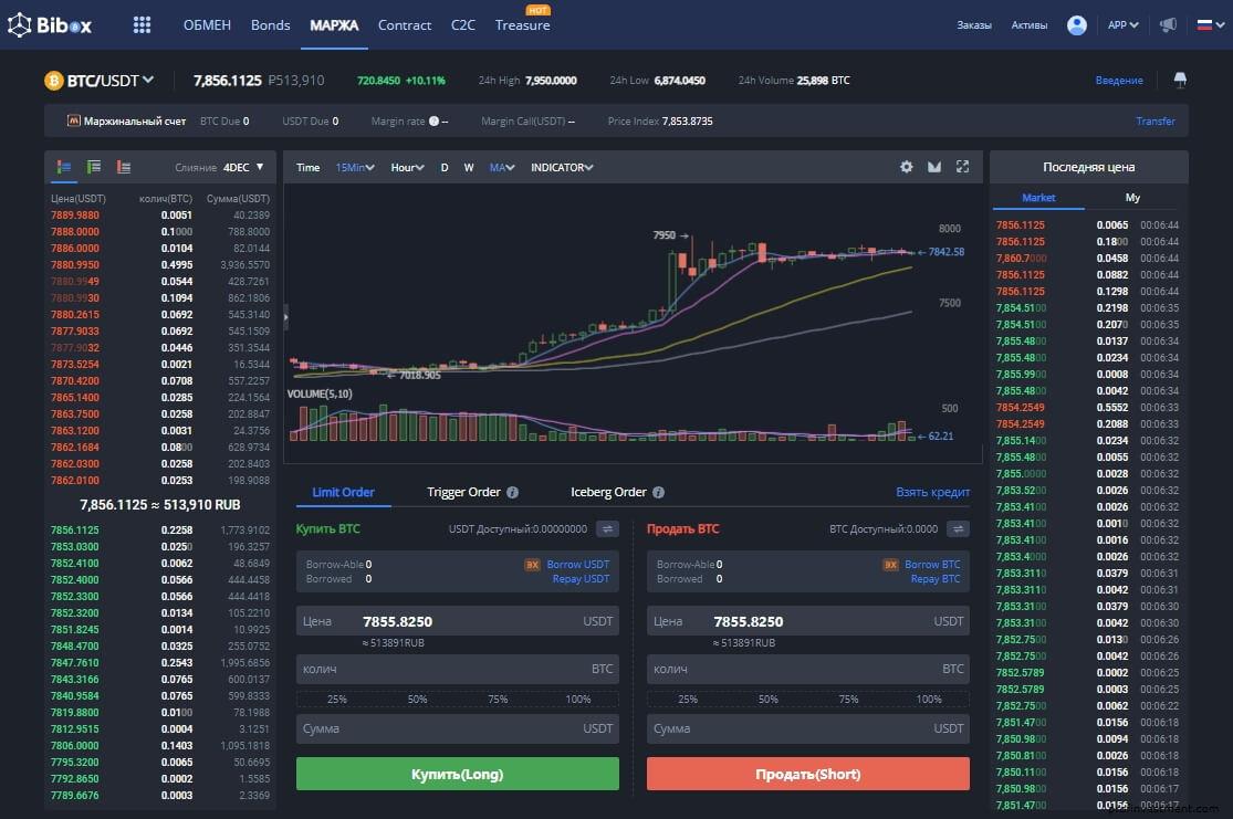 Маржинальная биржа Bibox