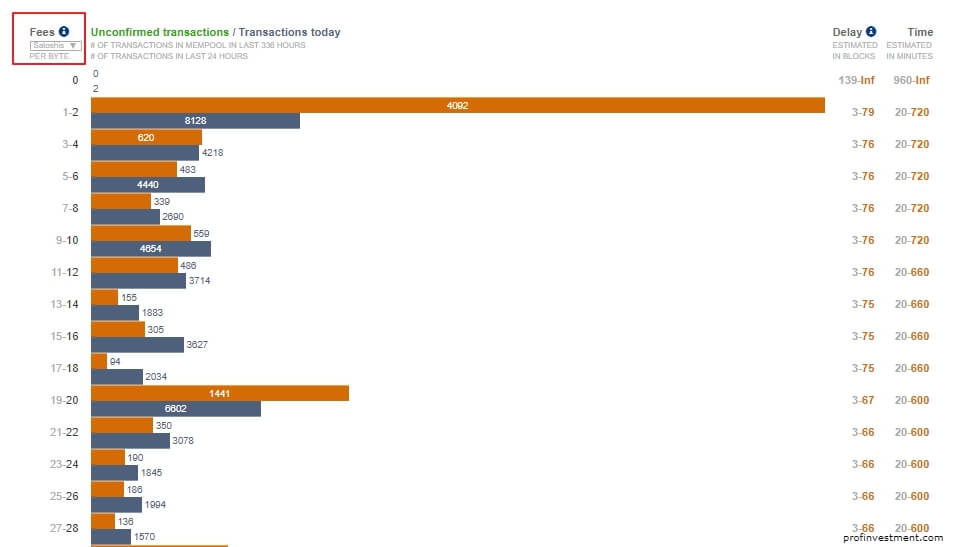 сайт для расчёт комиссии за биткоин транзакцию