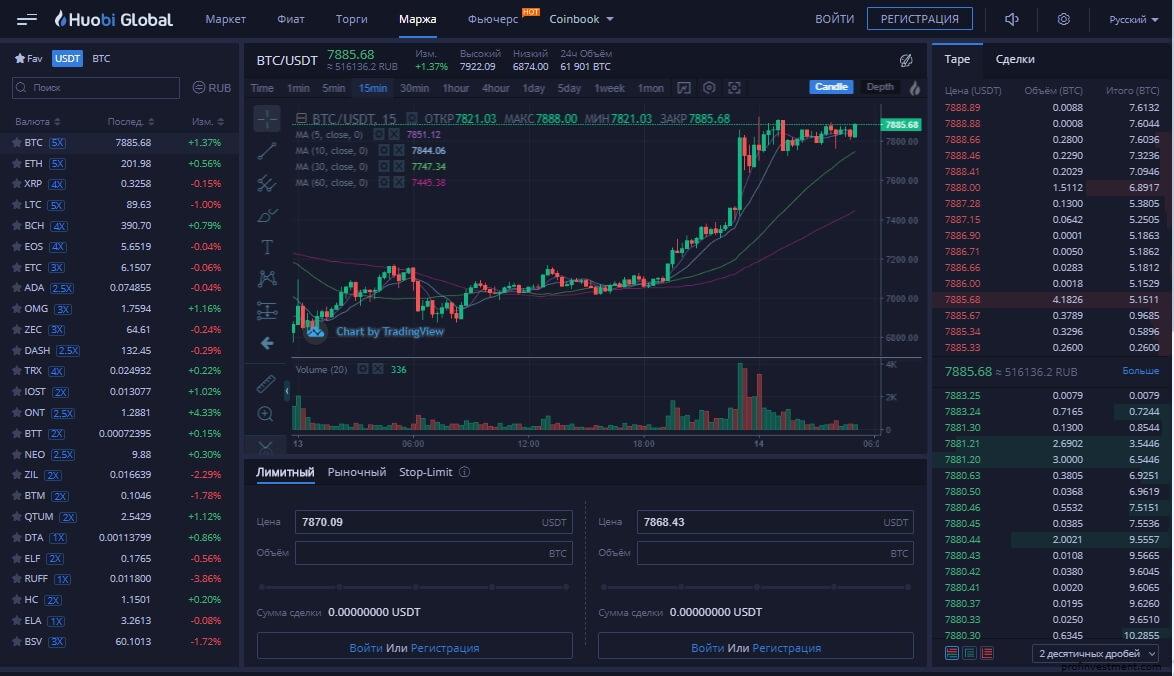 Криптовалютная биржа Huobi для margin trade