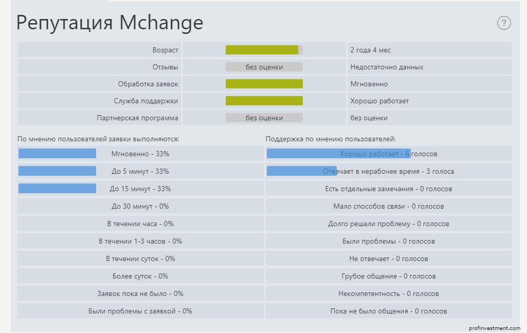 репутация обменнника Mchange