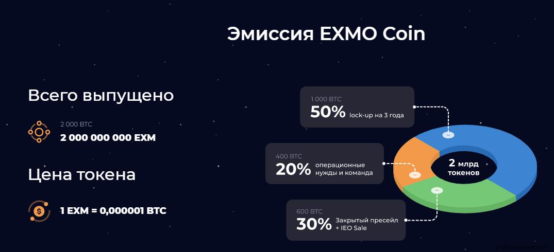 эмиссия exmo coin