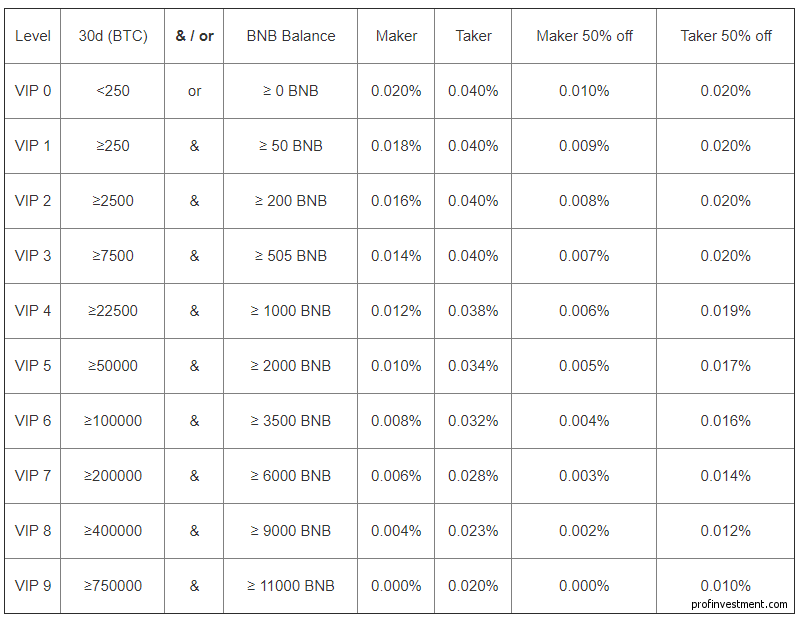комиссия фьючерсного рынка Бинанс