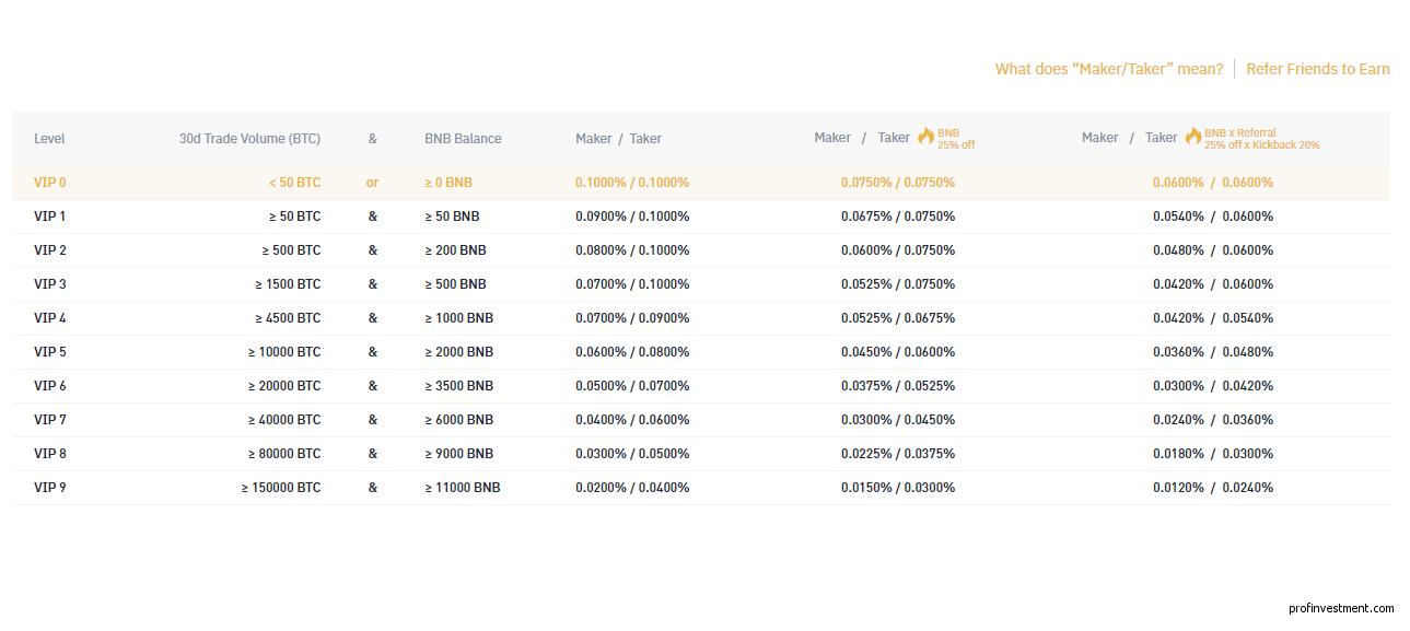 комиссия спотовой биржи Бинанс